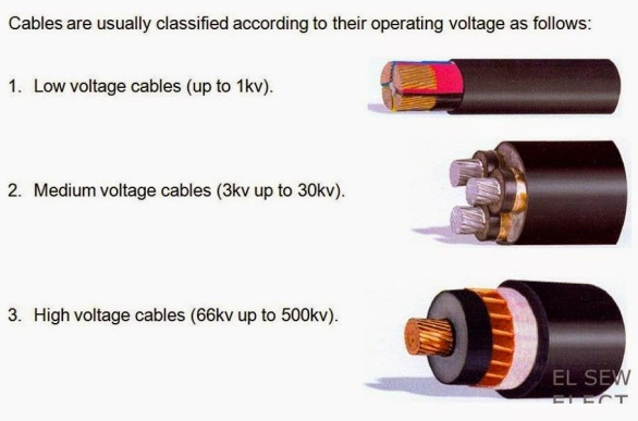 Cables classification according to Operating Voltage