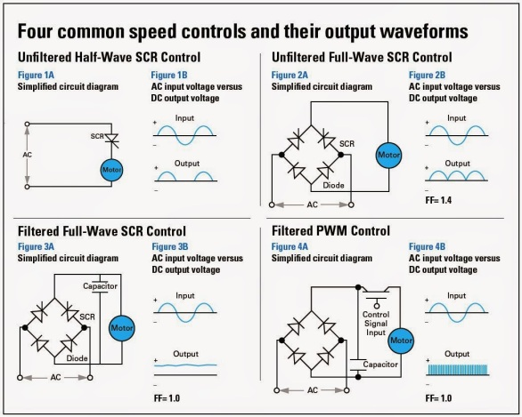 Four Common DC Motor speed controls and their output waveforms