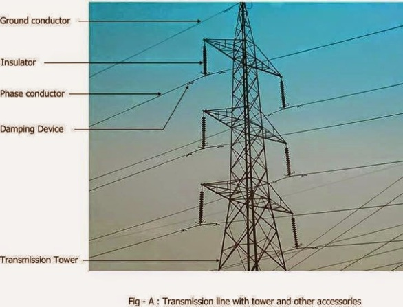 Transmission line with tower and other accessories