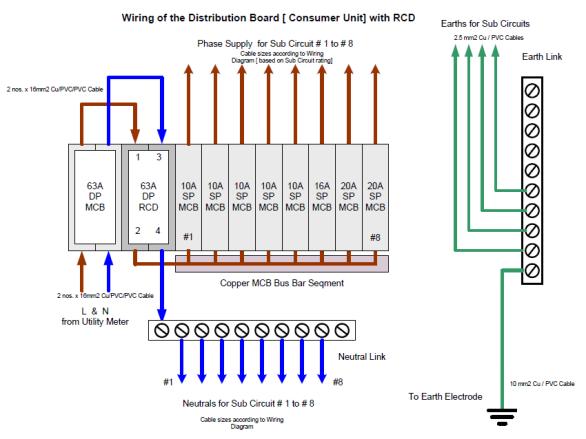 Wiring+Diagram+of+Distribution+Board